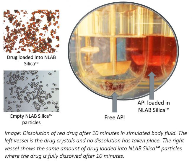 Dissolution of API loaded into NLAB Silica™